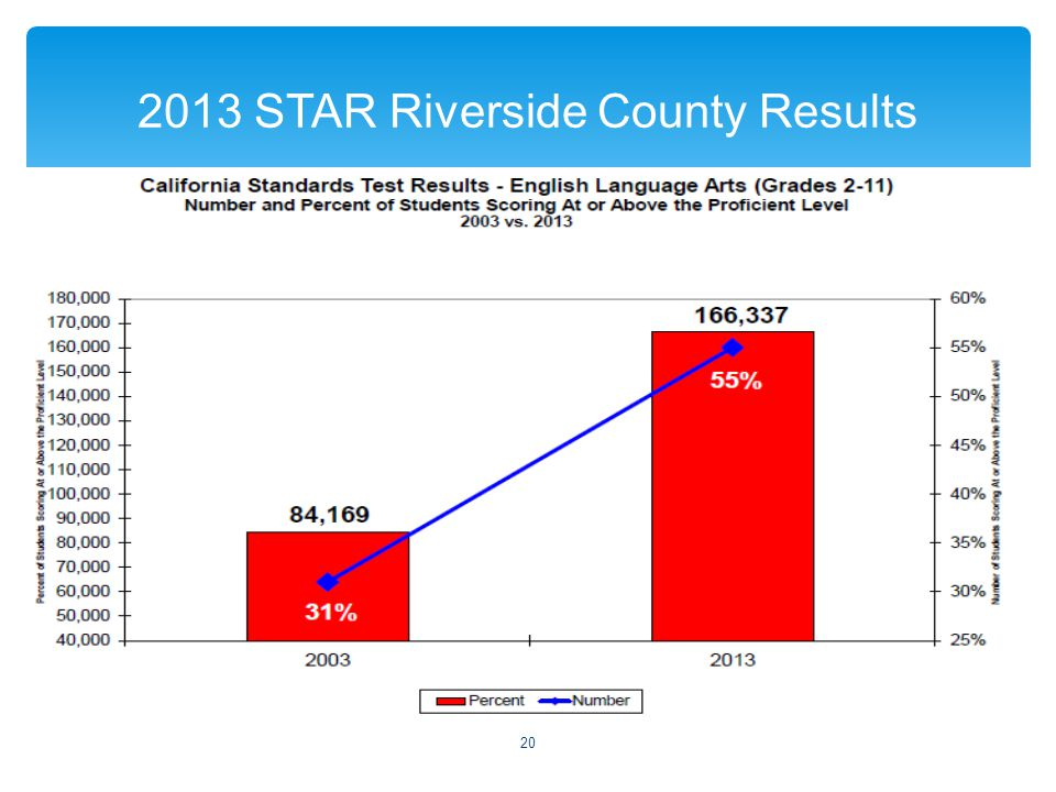  2013 STAR Riverside County Results 20