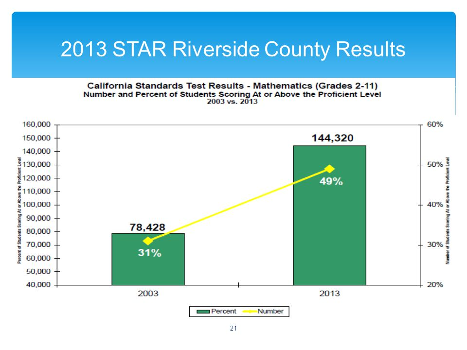  2013 STAR Riverside County Results 21