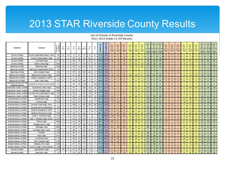  2013 STAR Riverside County Results 28