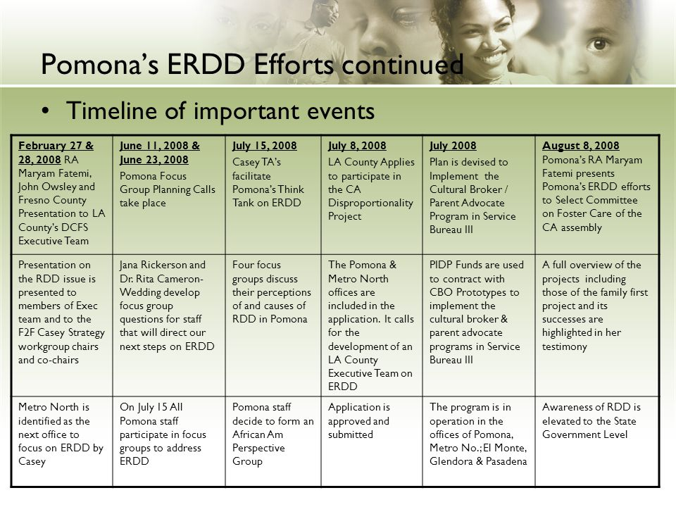 Pomona's ERDD Efforts continued Timeline of important events February 27 & 28, 2008 RA Maryam Fatemi, John Owsley and Fresno County Presentation to LA County's DCFS Executive Team June 11, 2008 & June 23, 2008 Pomona Focus Group Planning Calls take place July 15, 2008 Casey TA's facilitate Pomona's Think Tank on ERDD July 8, 2008 LA County Applies to participate in the CA Disproportionality Project July 2008 Plan is devised to Implement the Cultural Broker / Parent Advocate Program in Service Bureau III August 8, 2008 Pomona's RA Maryam Fatemi presents Pomona's ERDD efforts to Select Committee on Foster Care of the CA assembly Presentation on the RDD issue is presented to members of Exec team and to the F2F Casey Strategy workgroup chairs and co-chairs Jana Rickerson and Dr.