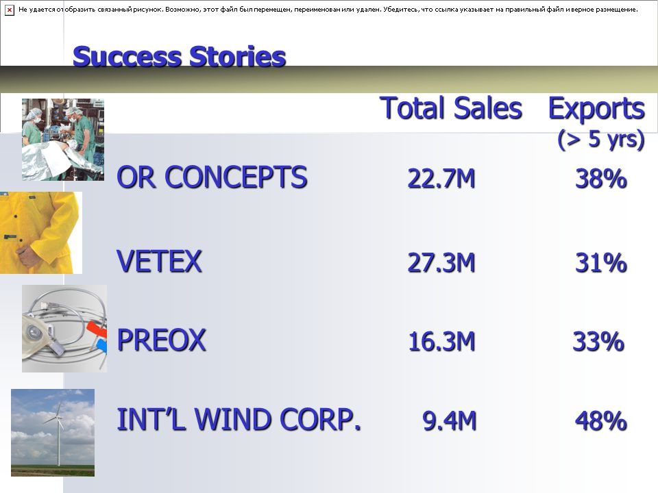 Success Stories Total Sales Exports (> 5 yrs) (> 5 yrs) OR CONCEPTS 22.7M 38% VETEX 27.3M 31% PREOX 16.3M 33% INT'L WIND CORP.