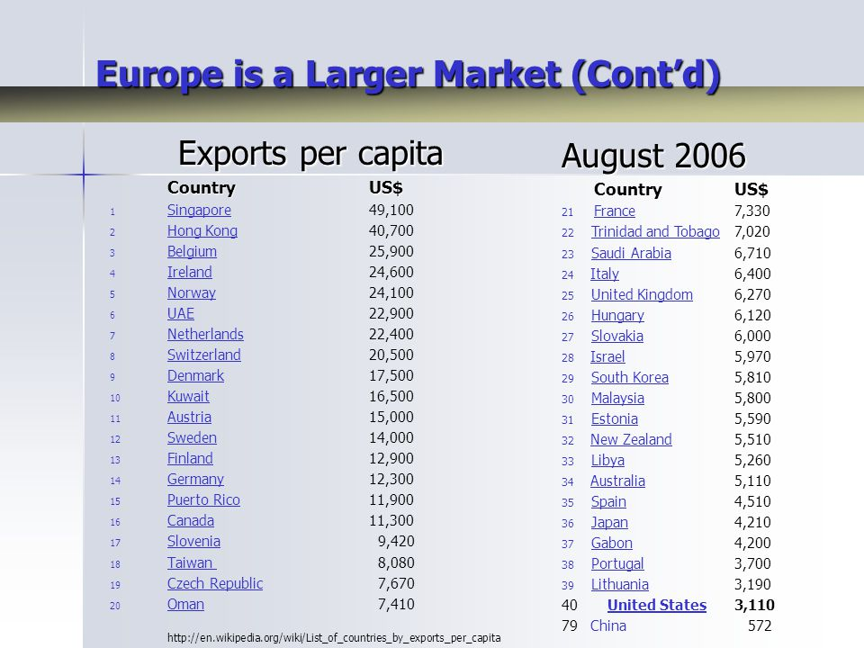Europe is a Larger Market (Cont'd) Exports per capita Exports per capita Country US$ Country US$ 1 1 Singapore 49,100 Singapore 2 2 Hong Kong 40,700 Hong Kong 3 3 Belgium 25,900 Belgium 4 4 Ireland 24,600 Ireland 5 5 Norway 24,100 Norway 6 6 UAE 22,900 UAE 7 7 Netherlands22,400 Netherlands 8 8 Switzerland20,500 Switzerland 9 9 Denmark17,500 Denmark 10 10 Kuwait16,500 Kuwait 11 11 Austria15,000 Austria 12 12 Sweden14,000 Sweden 13 13 Finland12,900 Finland 14 14 Germany12,300 Germany 15 15 Puerto Rico 11,900 Puerto Rico 16 16 Canada11,300 Canada 17 17 Slovenia 9,420 Slovenia 18 18 Taiwan 8,080 Taiwan 19 19 Czech Republic 7,670 Czech Republic 20 20 Oman 7,410 Oman August 2006 Country US$ Country US$ 21 France 7,330 France 22 Trinidad and Tobago7,020Trinidad and Tobago 23 Saudi Arabia6,710Saudi Arabia 24 Italy6,400Italy 25 United Kingdom6,270United Kingdom 26 Hungary6,120Hungary 27 Slovakia6,000Slovakia 28 Israel5,970Israel 29 South Korea5,810South Korea 30 Malaysia5,800Malaysia 31 Estonia5,590Estonia 32 New Zealand5,510New Zealand 33 Libya5,260Libya 34 Australia5,110Australia 35 Spain4,510Spain 36 Japan4,210Japan 37 Gabon4,200Gabon 38 Portugal3,700Portugal 39 Lithuania3,190Lithuania 40 United States3,110United States 79 China 572 http://en.wikipedia.org/wiki/List_of_countries_by_exports_per_capita