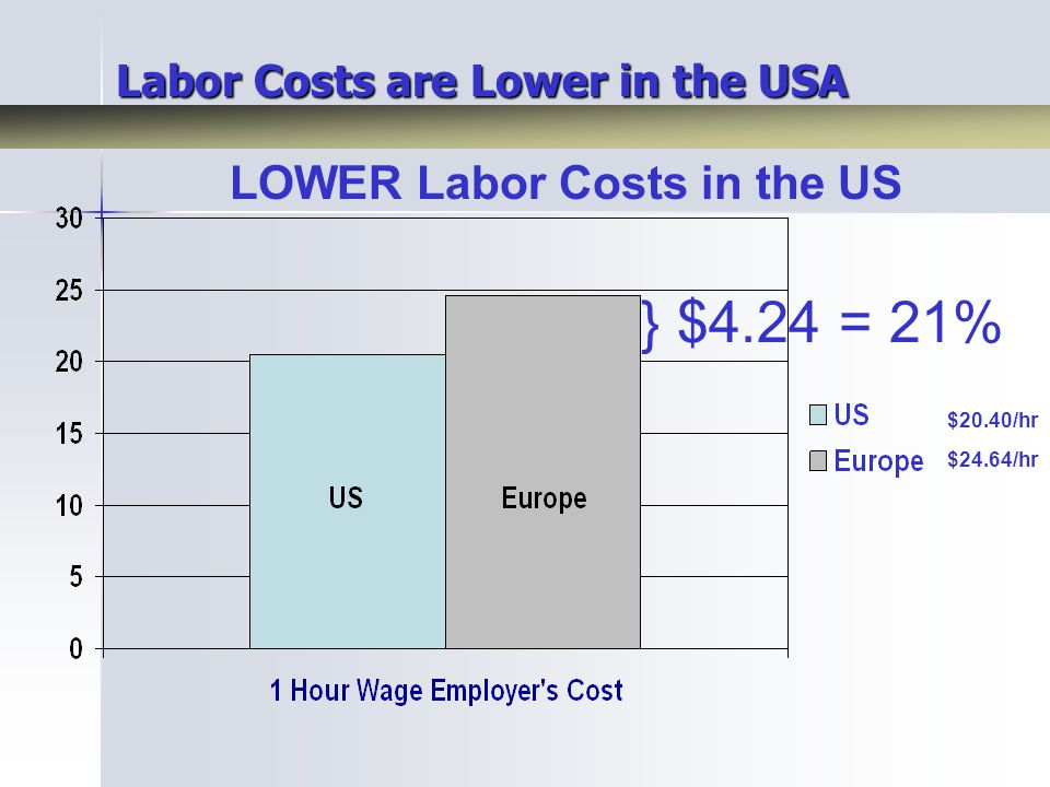 Labor Costs are Lower in the USA LOWER Labor Costs in the US $20.40/hr $24.64/hr } $4.24 = 21%