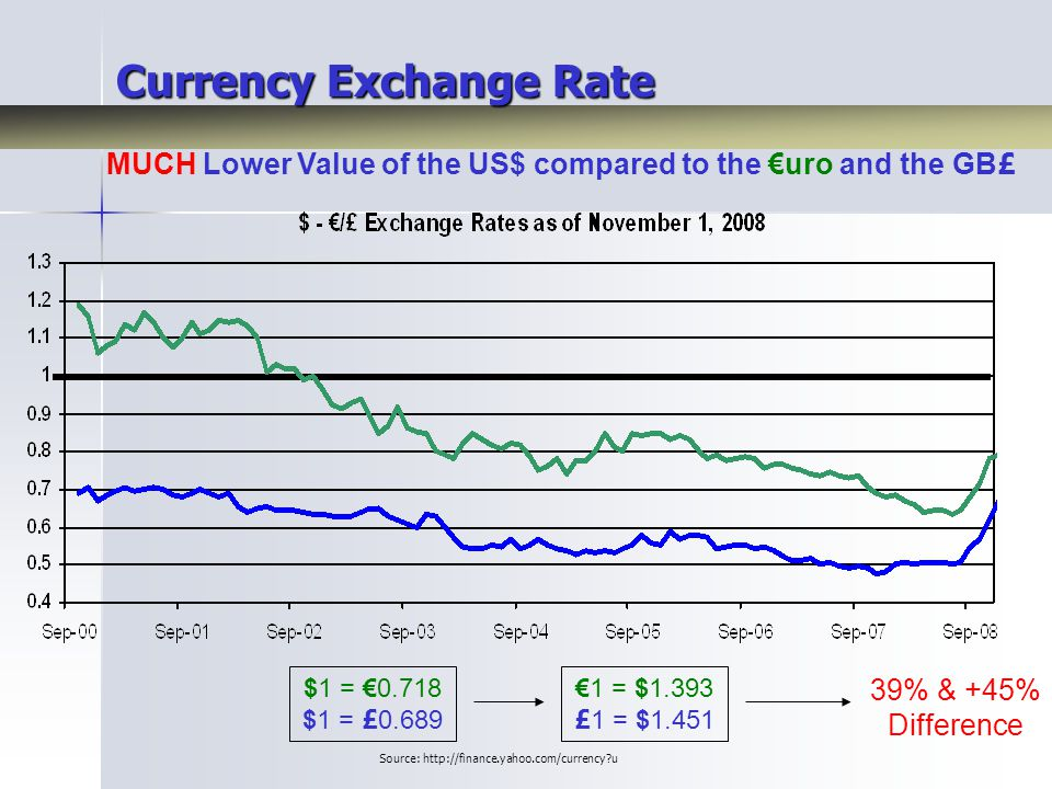 Currency Exchange Rate MUCH Lower Value of the US$ compared to the €uro and the GB £ $1 = €0.718 $1 = £ 0.689 €1 = $1.393 £ 1 = $1.451 39% & +45% Difference Source: http://finance.yahoo.com/currency u