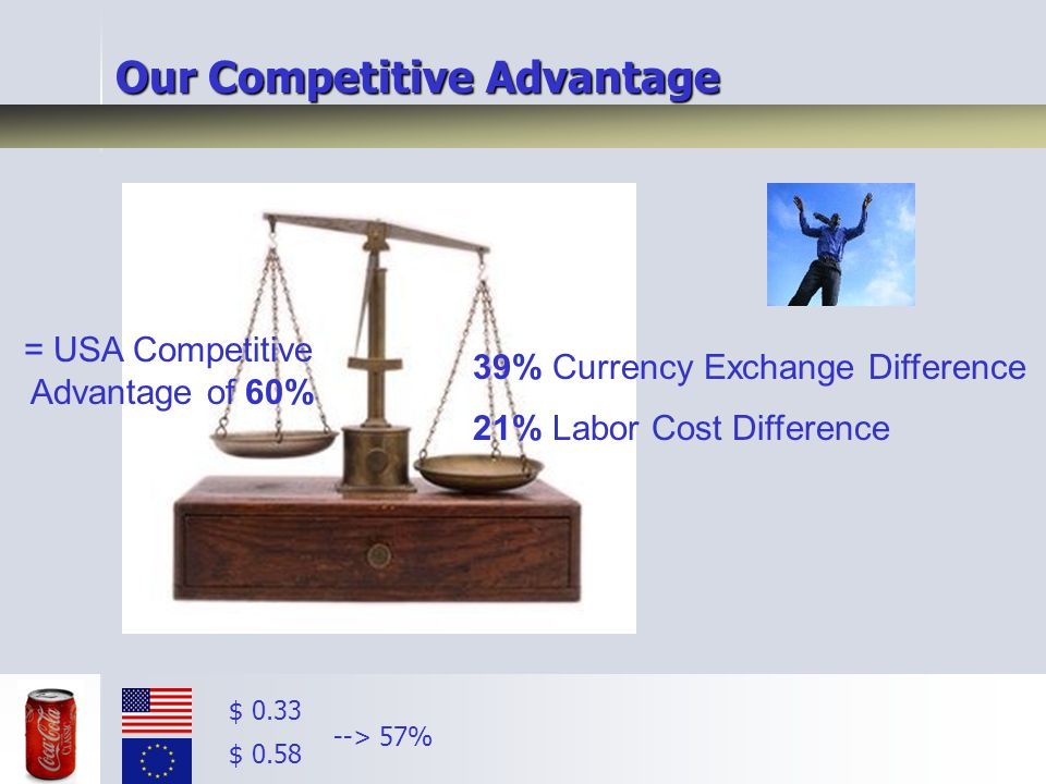 39% Currency Exchange Difference 21% Labor Cost Difference = USA Competitive Advantage of 60% Our Competitive Advantage $ 0.33 $ 0.58 --> 57%