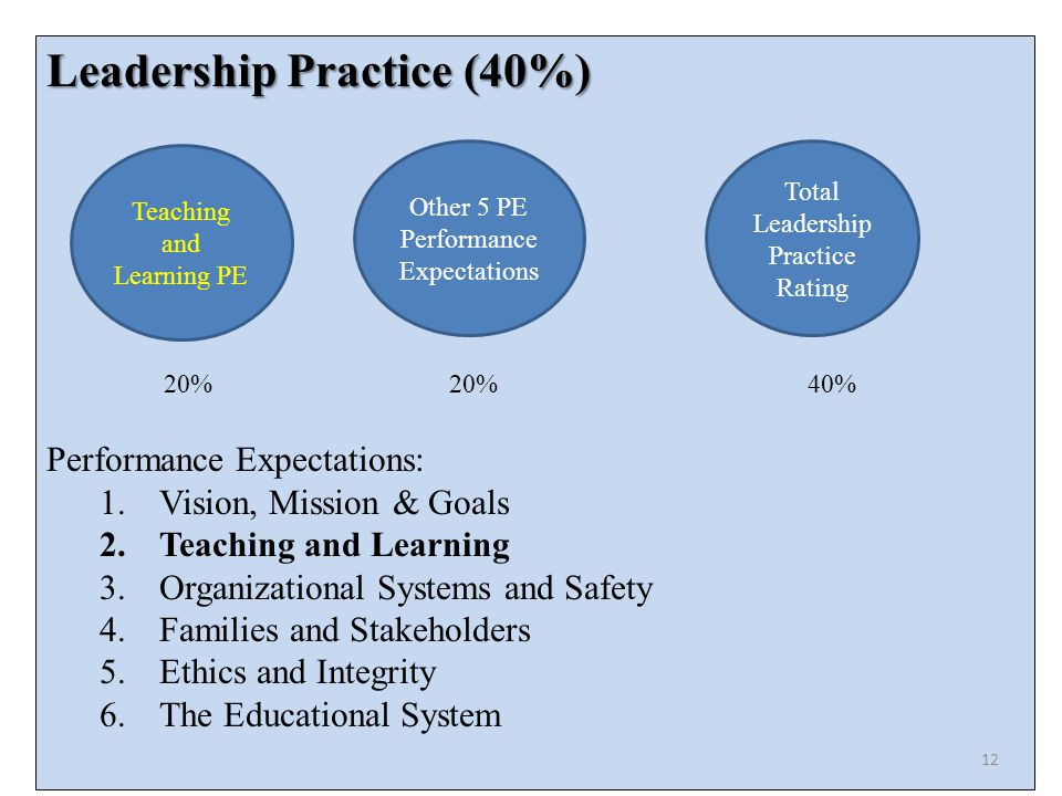 Leadership Practice (40%) Performance Expectations: 1.Vision, Mission & Goals 2.Teaching and Learning 3.Organizational Systems and Safety 4.Families and Stakeholders 5.Ethics and Integrity 6.The Educational System Teaching and Learning PE Other 5 PE Performance Expectations Total Leadership Practice Rating 20% 20%40% 12