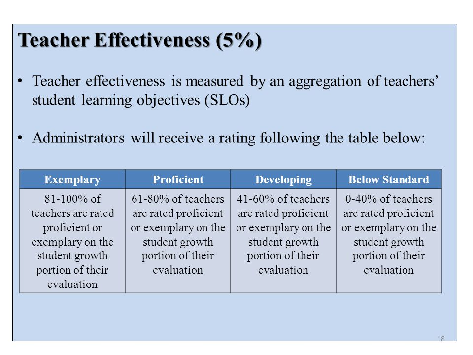 Teacher Effectiveness (5%) Teacher effectiveness is measured by an aggregation of teachers' student learning objectives (SLOs) Administrators will receive a rating following the table below: ExemplaryProficientDevelopingBelow Standard % of teachers are rated proficient or exemplary on the student growth portion of their evaluation 61-80% of teachers are rated proficient or exemplary on the student growth portion of their evaluation 41-60% of teachers are rated proficient or exemplary on the student growth portion of their evaluation 0-40% of teachers are rated proficient or exemplary on the student growth portion of their evaluation 18