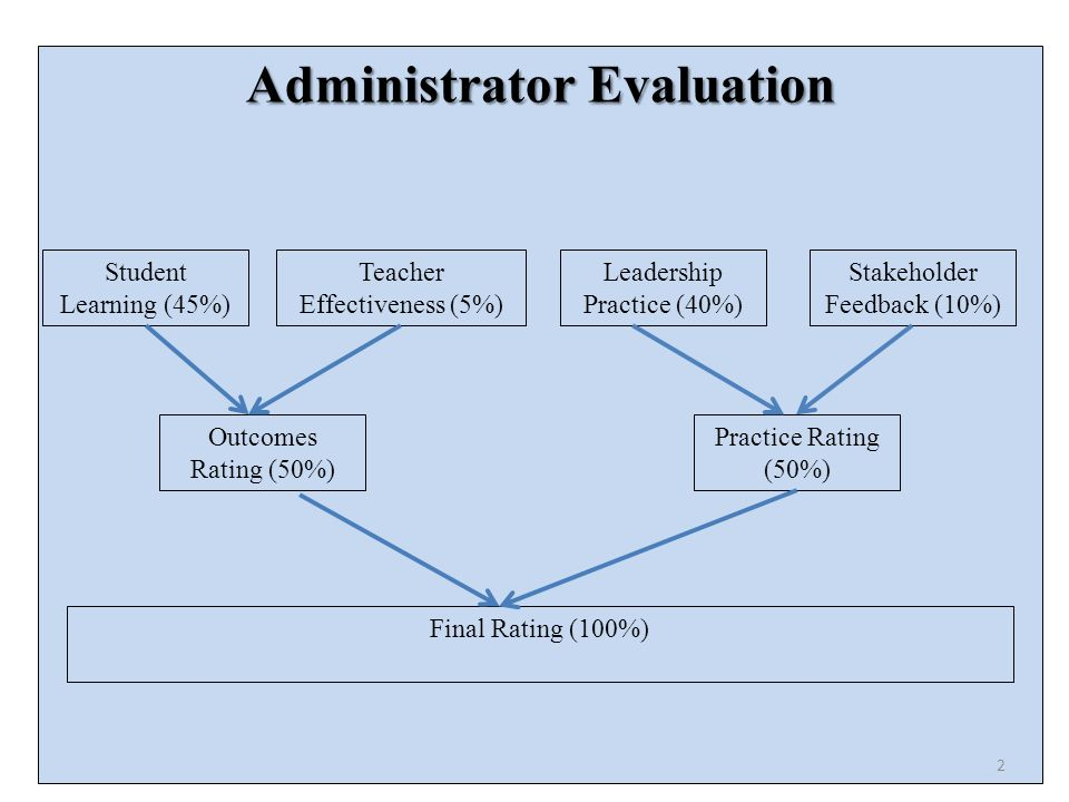 Administrator Evaluation Student Learning (45%) Teacher Effectiveness (5%) Leadership Practice (40%) Stakeholder Feedback (10%) Outcomes Rating (50%) Practice Rating (50%) Final Rating (100%) 2