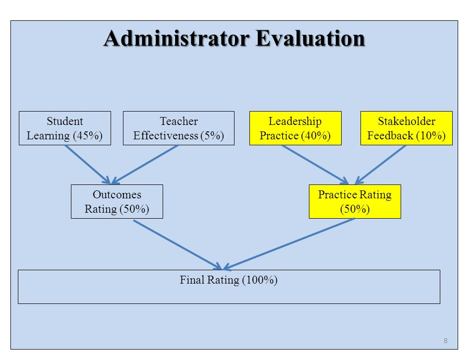 Administrator Evaluation Student Learning (45%) Teacher Effectiveness (5%) Leadership Practice (40%) Stakeholder Feedback (10%) Outcomes Rating (50%) Practice Rating (50%) Final Rating (100%) 8