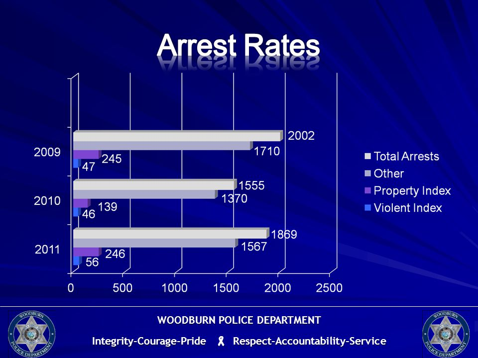 WOODBURN POLICE DEPARTMENT Integrity-Courage-Pride  Respect-Accountability-Service