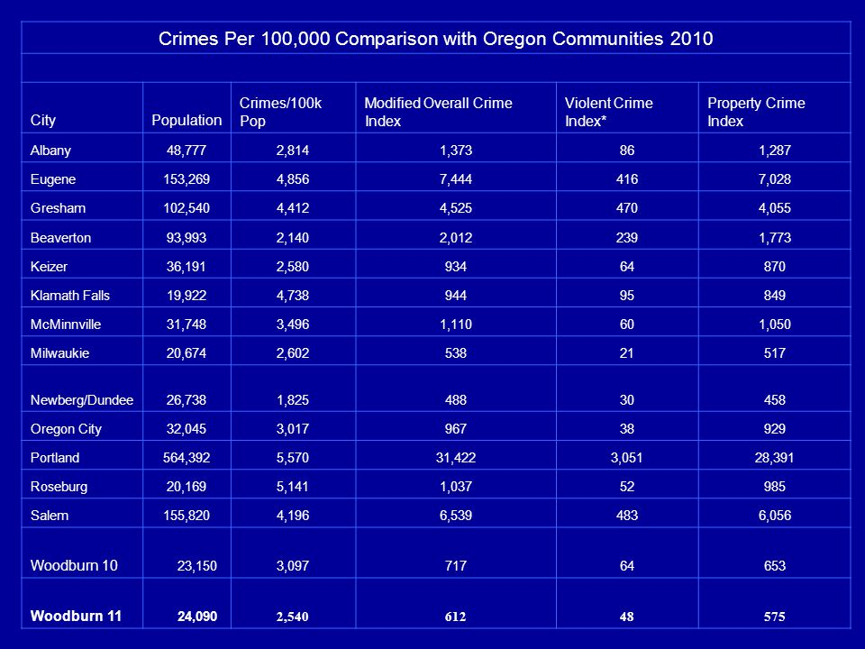 Crimes Per 100,000 Comparison with Oregon Communities 2010 CityPopulation Crimes/100k Pop Modified Overall Crime Index Violent Crime Index* Property Crime Index Albany48,7772,8141,373861,287 Eugene153,2694,8567,4444167,028 Gresham102,5404,4124,5254704,055 Beaverton93,9932,1402,0122391,773 Keizer36,1912,58093464870 Klamath Falls19,9224,73894495849 McMinnville31,7483,4961,110601,050 Milwaukie20,6742,60253821517 Newberg/Dundee26,7381,82548830458 Oregon City32,0453,01796738929 Portland564,3925,57031,4223,05128,391 Roseburg20,1695,1411,03752985 Salem155,8204,1966,5394836,056 Woodburn 10 23,1503,09771764653 Woodburn 11 24,090 2,54061248575