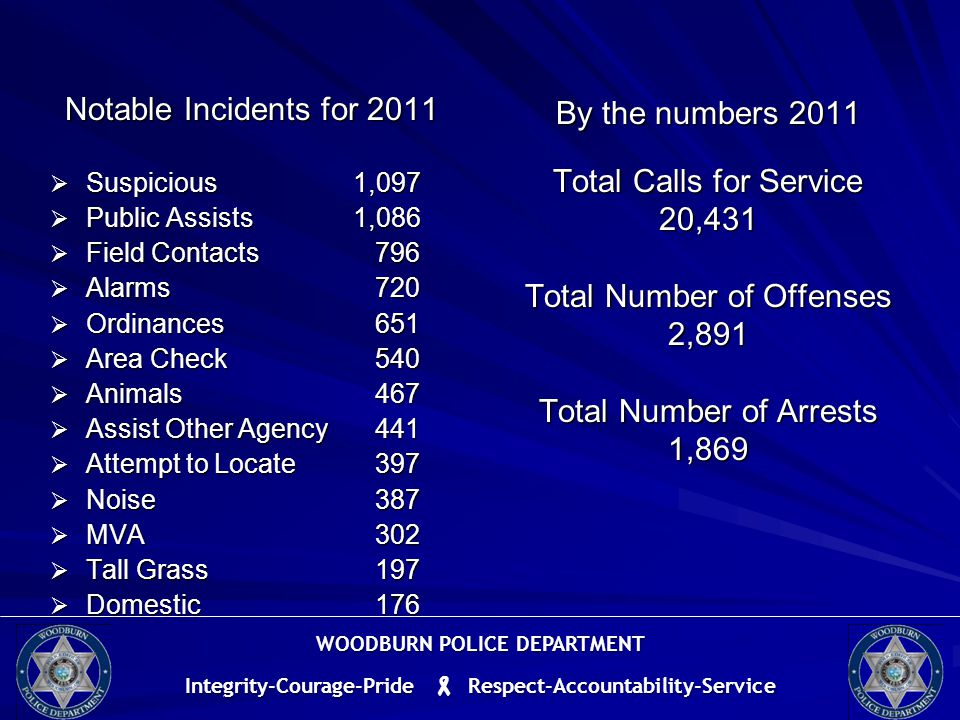 By the numbers 2011 Total Calls for Service 20,431 Total Number of Offenses 2,891 Total Number of Arrests 1,869 Notable Incidents for 2011  Suspicious 1,097  Public Assists 1,086  Field Contacts 796  Alarms 720  Ordinances 651  Area Check 540  Animals 467  Assist Other Agency 441  Attempt to Locate 397  Noise 387  MVA 302  Tall Grass 197  Domestic 176 WOODBURN POLICE DEPARTMENT Integrity-Courage-Pride  Respect-Accountability-Service