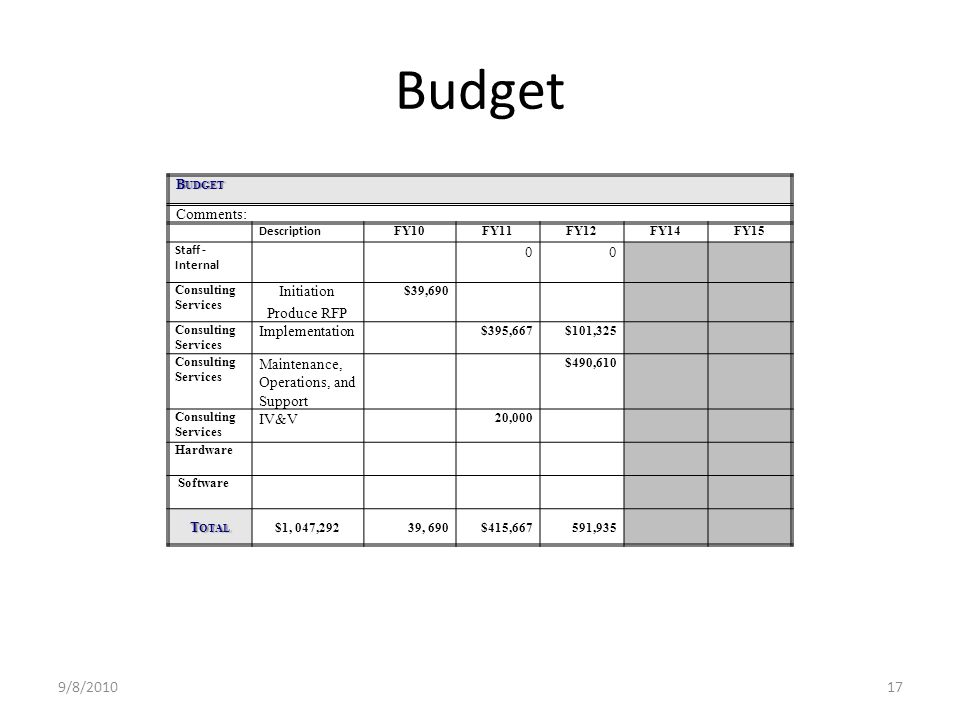 Budget 9/8/201017 B UDGET Comments: Description FY10FY11FY12FY14FY15 Staff - Internal 00 Consulting Services Initiation Produce RFP $39,690 Consulting Services Implementation $395,667$101,325 Consulting Services Maintenance, Operations, and Support $490,610 Consulting Services IV&V 20,000 Hardware Software T OTAL $1, 047,29239, 690$415,667591,935