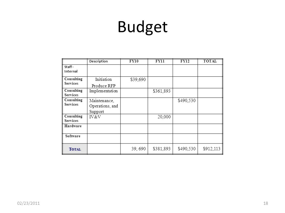 Budget 02/23/201118 Description FY10FY11FY12TOTAL Staff - Internal Consulting Services Initiation Produce RFP $39,690 Consulting Services Implementation $361,893 Consulting Services Maintenance, Operations, and Support $490,530 Consulting Services IV&V 20,000 Hardware Software T OTAL 39, 690$381,893$490,530$912,113