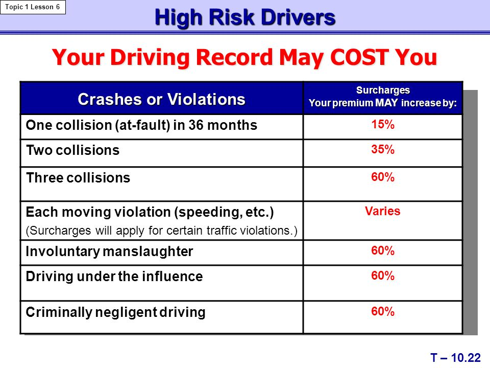 Your Driving Record May COST You T – 10.22 High Risk Drivers Topic 1 Lesson 6 Crashes or Violations Surcharges Your premium MAY increase by: One collision (at-fault) in 36 months 15% Two collisions 35% Three collisions 60% Each moving violation (speeding, etc.) (Surcharges will apply for certain traffic violations.) Varies Involuntary manslaughter 60% Driving under the influence 60% Criminally negligent driving 60%