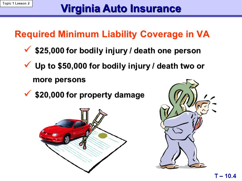 Required Minimum Liability Coverage in VA $25,000 for bodily injury / death one person $25,000 for bodily injury / death one person Up to $50,000 for bodily injury / death two or more persons Up to $50,000 for bodily injury / death two or more persons $20,000 for property damage $20,000 for property damage Virginia Auto Insurance T – 10.4 Topic 1 Lesson 2