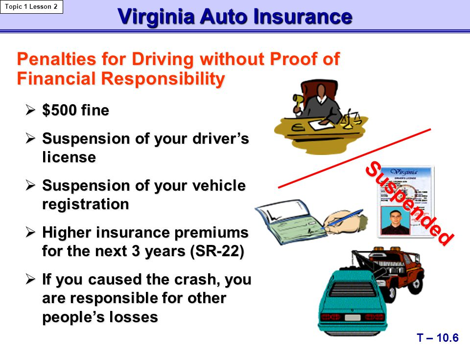 Virginia Auto Insurance Penalties for Driving without Proof of Financial Responsibility  $500 fine  Suspension of your driver's license  Suspension of your vehicle registration  Higher insurance premiums for the next 3 years (SR-22)  If you caused the crash, you are responsible for other people's losses T – 10.6 Suspended Topic 1 Lesson 2