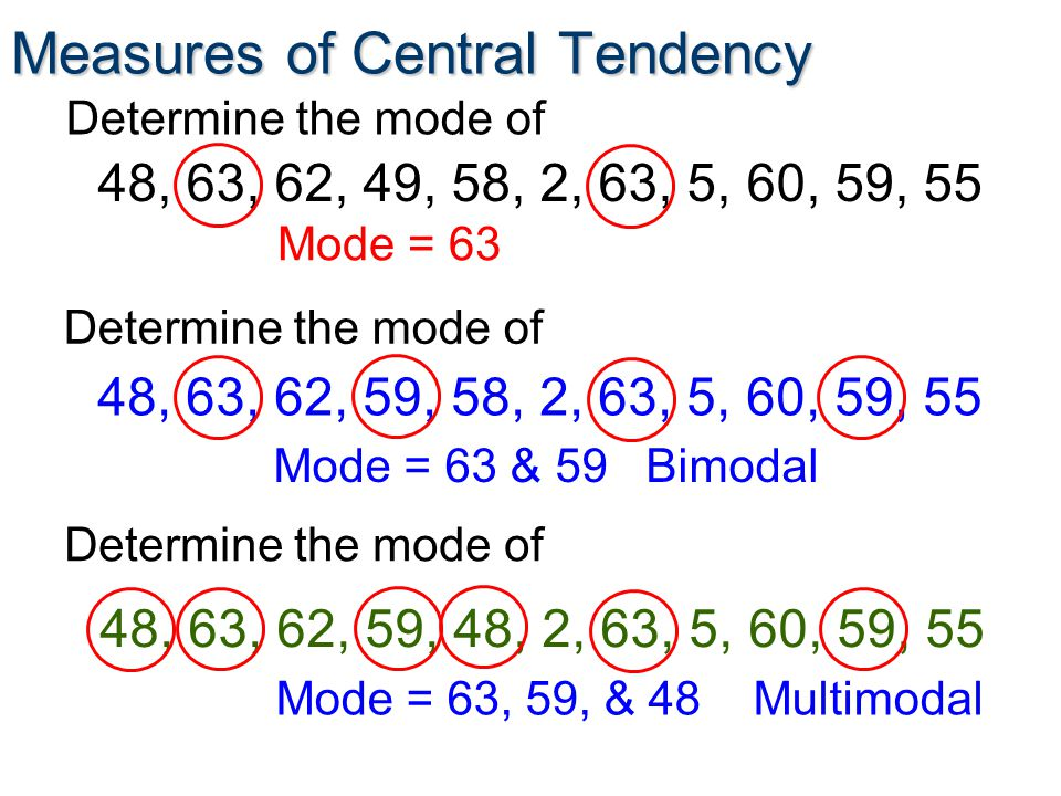 Measures of Central Tendency Determine the mode of 48, 63, 62, 49, 58, 2, 63, 5, 60, 59, 55 Mode = 63 Determine the mode of 48, 63, 62, 59, 58, 2, 63, 5, 60, 59, 55 Mode = 63 & 59 Bimodal Determine the mode of 48, 63, 62, 59, 48, 2, 63, 5, 60, 59, 55 Mode = 63, 59, & 48 Multimodal