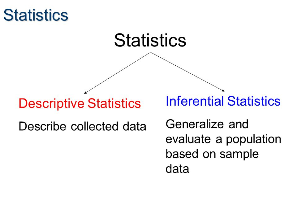 Statistics Statistics Descriptive Statistics Describe collected data Inferential Statistics Generalize and evaluate a population based on sample data
