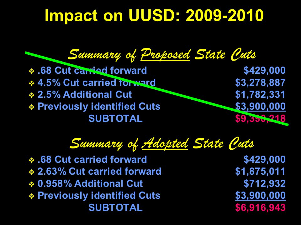 Summary of Proposed State Cuts .68 Cut carried forward$429,000  4.5% Cut carried forward$3,278,887  2.5% Additional Cut$1,782,331  Previously identified Cuts$3,900,000 SUBTOTAL$9,390,218 Summary of Adopted State Cuts .68 Cut carried forward$429,000  2.63% Cut carried forward$1,875,011  0.958% Additional Cut$712,932  Previously identified Cuts$3,900,000 SUBTOTAL$6,916,943 Impact on UUSD: 2009-2010