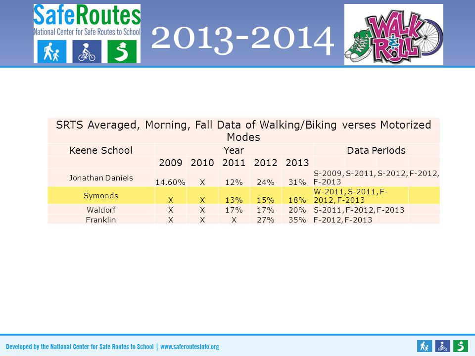 SRTS Data Slide HERE SRTS Averaged, Morning, Fall Data of Walking/Biking verses Motorized Modes Keene SchoolYearData Periods 20092010201120122013 Jonathan Daniels 14.60%X12%24%31% S-2009, S-2011, S-2012, F-2012, F-2013 Symonds XX13%15%18% W-2011, S-2011, F- 2012, F-2013 Waldorf XX17% 20% S-2011, F-2012, F-2013 Franklin XXX27%35% F-2012, F-2013