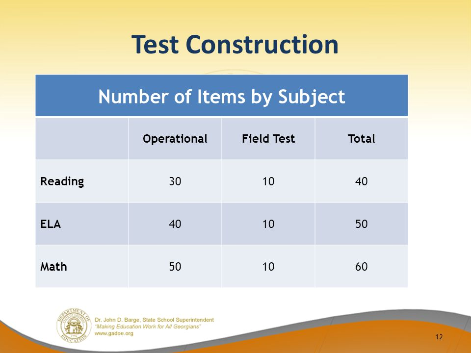 Test Construction Number of Items by Subject OperationalField TestTotal Reading301040 ELA401050 Math501060 12
