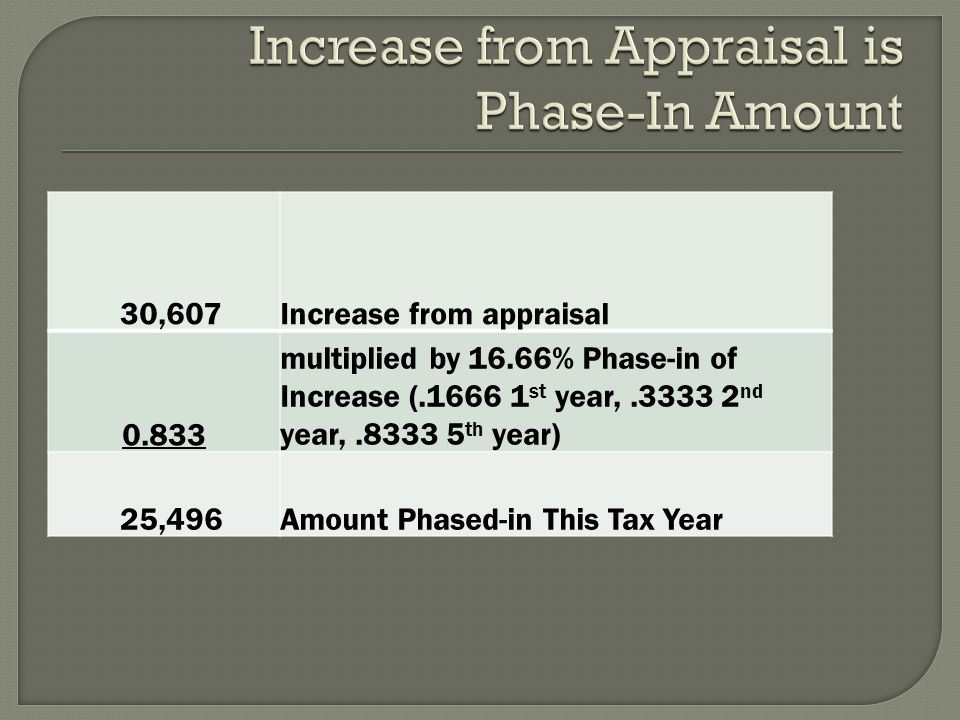 30,607Increase from appraisal 0.833 multiplied by 16.66% Phase-in of Increase (.1666 1 st year,.3333 2 nd year,.8333 5 th year) 25,496Amount Phased-in This Tax Year