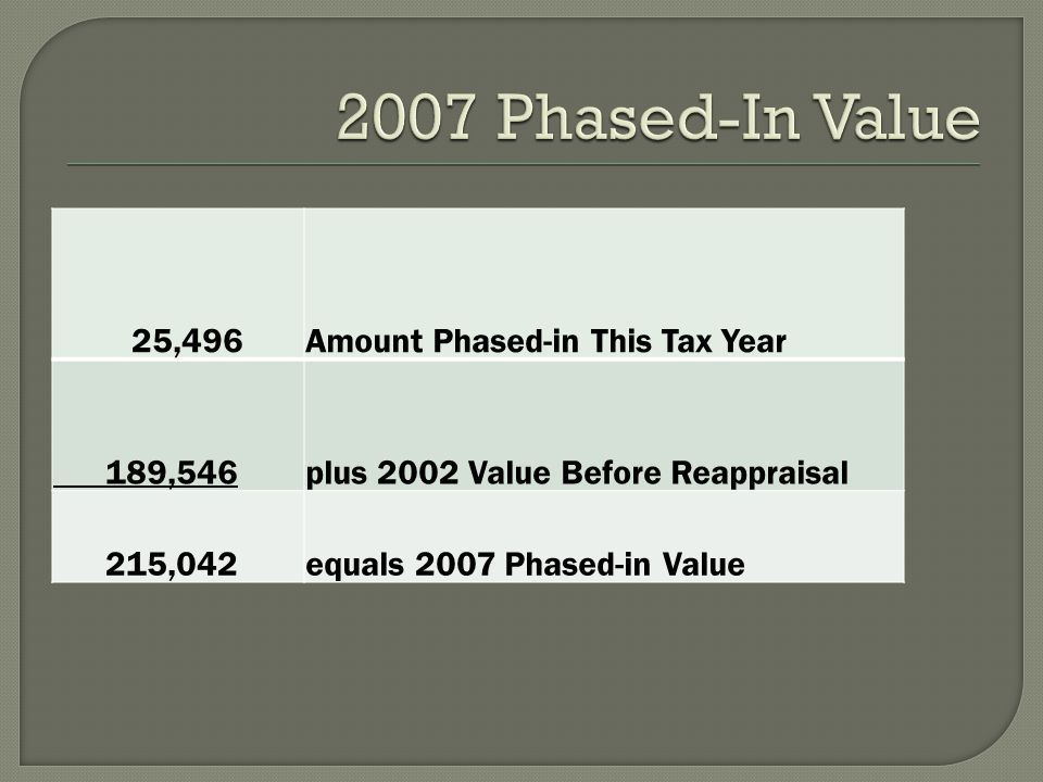 25,496Amount Phased-in This Tax Year 189,546plus 2002 Value Before Reappraisal 215,042equals 2007 Phased-in Value