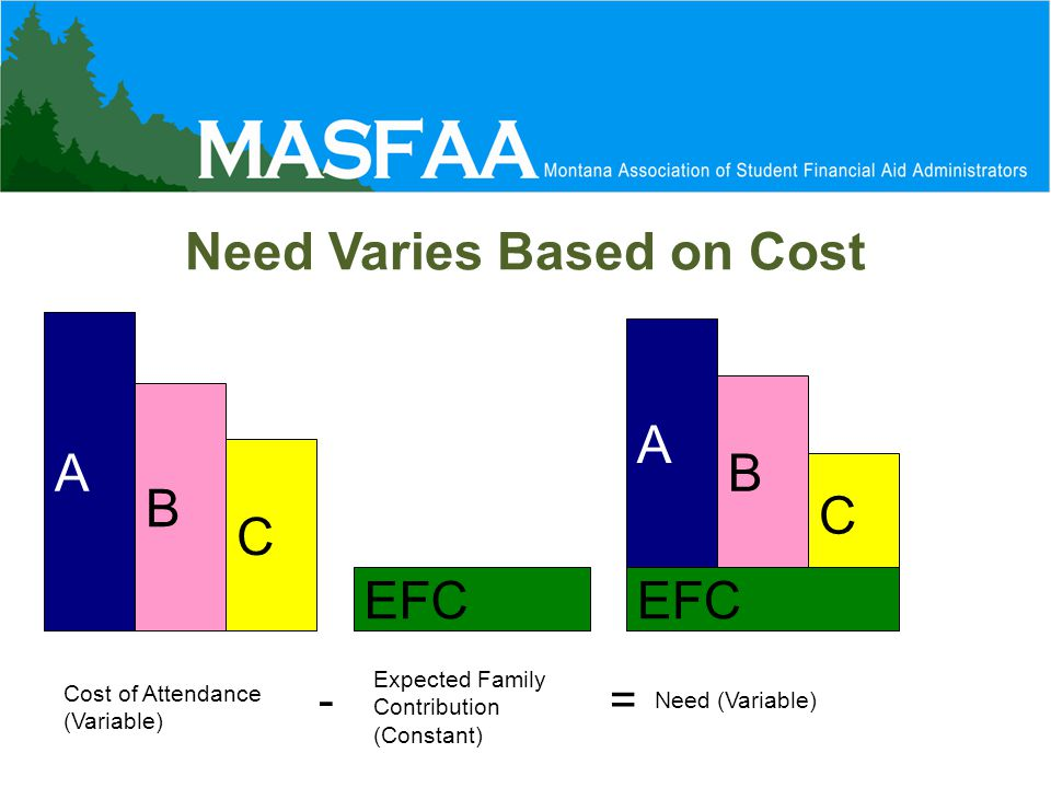 Need Varies Based on Cost A B C A B C EFC Cost of Attendance (Variable) Expected Family Contribution (Constant) Need (Variable) -=