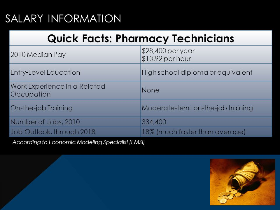 SALARY INFORMATION Quick Facts: Pharmacy Technicians 2010 Median Pay $28,400 per year $13.92 per hour Entry-Level EducationHigh school diploma or equivalent Work Experience in a Related Occupation None On-the-job TrainingModerate-term on-the-job training Number of Jobs, 2010334,400 Job Outlook, through 201818% (much faster than average) According to Economic Modeling Specialist (EMSI)