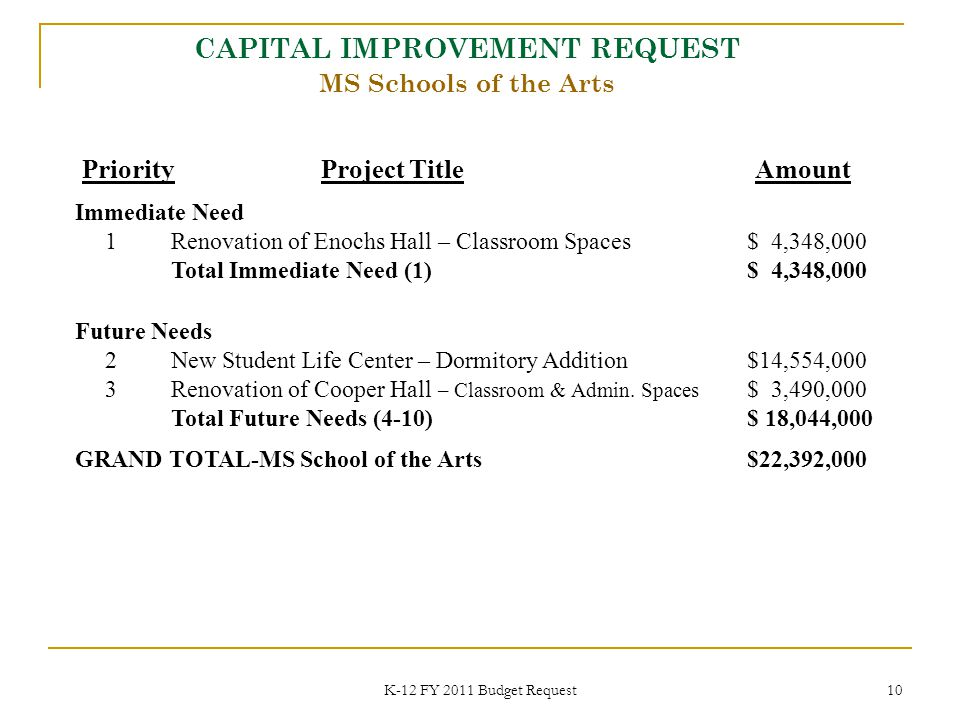 K-12 FY 2011 Budget Request 10 Priority Project Title Amount Immediate Need 1Renovation of Enochs Hall – Classroom Spaces$ 4,348,000 Total Immediate Need (1)$ 4,348,000 CAPITAL IMPROVEMENT REQUEST MS Schools of the Arts Future Needs 2New Student Life Center – Dormitory Addition$14,554,000 3Renovation of Cooper Hall – Classroom & Admin.