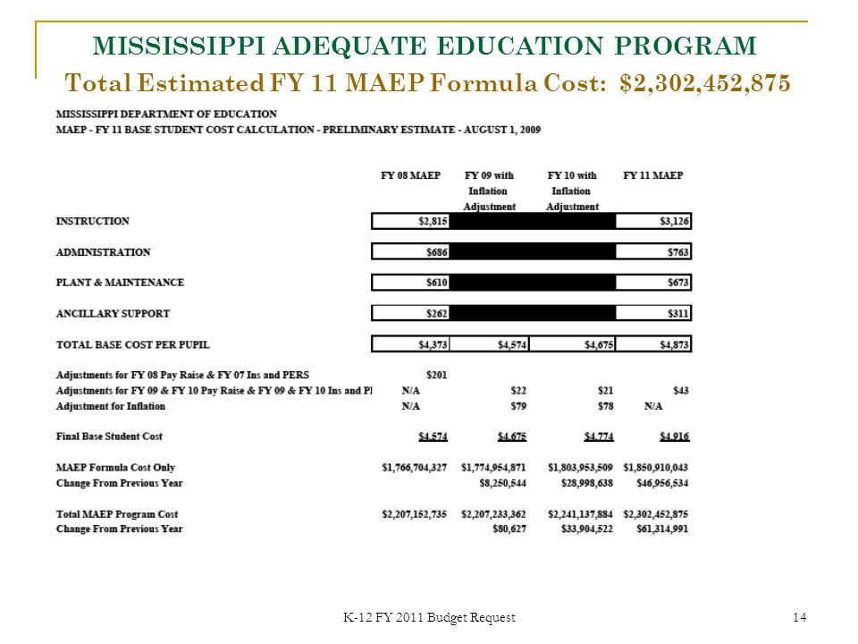 K-12 FY 2011 Budget Request 14 Total Estimated FY 11 MAEP Formula Cost: $2,302,452,875 MISSISSIPPI ADEQUATE EDUCATION PROGRAM