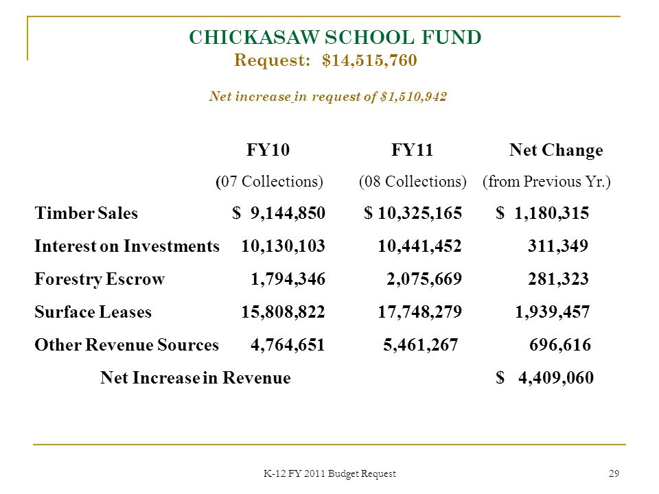 K-12 FY 2011 Budget Request 29 CHICKASAW SCHOOL FUND Request: $14,515,760 FY10 FY11 Net Change (07 Collections) (08 Collections) (from Previous Yr.) Timber Sales$ 9,144,850$ 10,325,165$ 1,180,315 Interest on Investments 10,130,103 10,441,452 311,349 Forestry Escrow 1,794,346 2,075,669 281,323 Surface Leases 15,808,822 17,748,279 1,939,457 Other Revenue Sources 4,764,651 5,461,267 696,616 Net Increase in Revenue $ 4,409,060 Net increase in request of $1,510,942