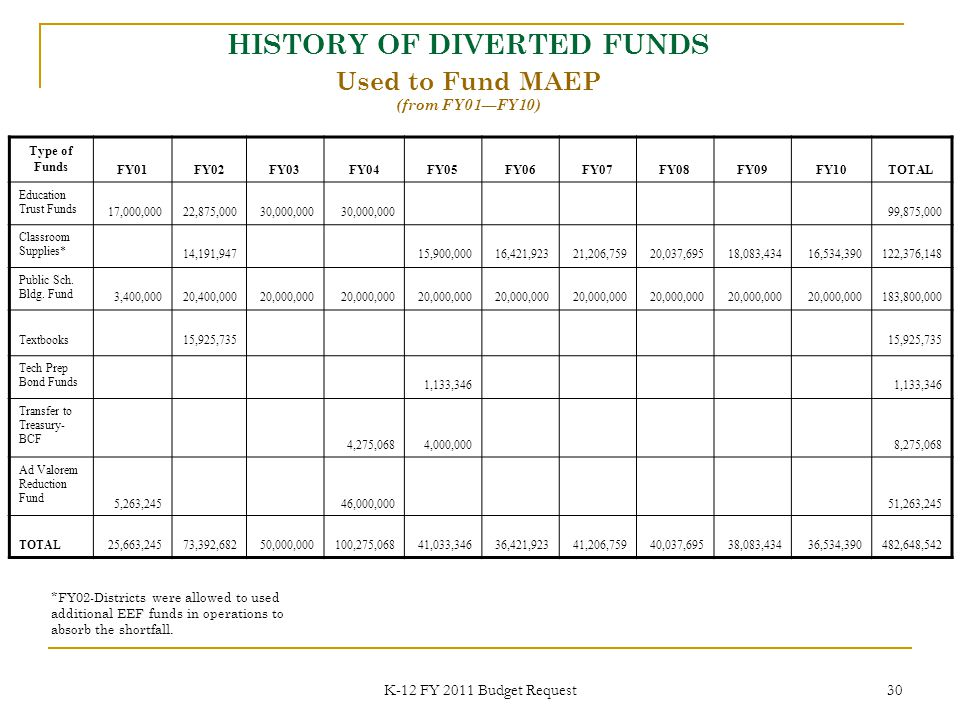 K-12 FY 2011 Budget Request 30 HISTORY OF DIVERTED FUNDS Used to Fund MAEP (from FY01—FY10) *FY02-Districts were allowed to used additional EEF funds in operations to absorb the shortfall.