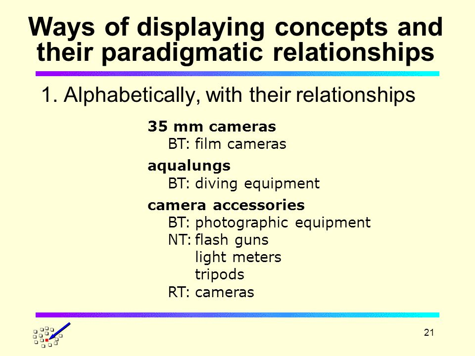 21 Ways of displaying concepts and their paradigmatic relationships 1.