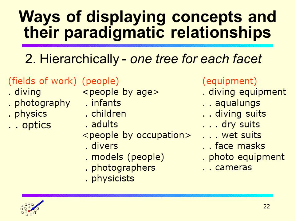 22 Ways of displaying concepts and their paradigmatic relationships 2.