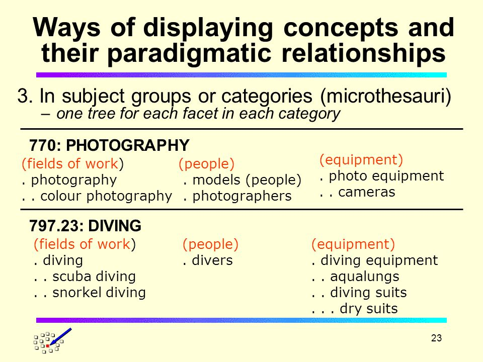23 Ways of displaying concepts and their paradigmatic relationships 3.