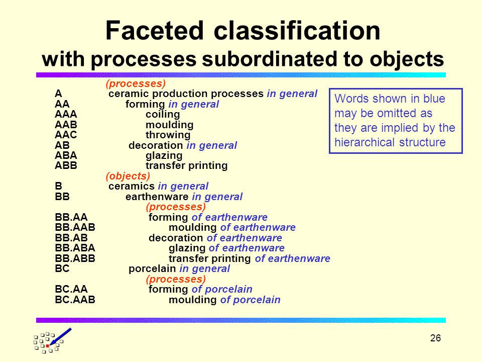 26 Faceted classification with processes subordinated to objects (processes) A ceramic production processes in general AAforming in general AAAcoiling AABmoulding AACthrowing AB decoration in general ABAglazing ABBtransfer printing (objects) B ceramics in general BBearthenware in general (processes) BB.AA forming of earthenware BB.AAB moulding of earthenware BB.AB decoration of earthenware BB.ABA glazing of earthenware BB.ABB transfer printing of earthenware BC porcelain in general (processes) BC.AA forming of porcelain BC.AAB moulding of porcelain Words shown in blue may be omitted as they are implied by the hierarchical structure