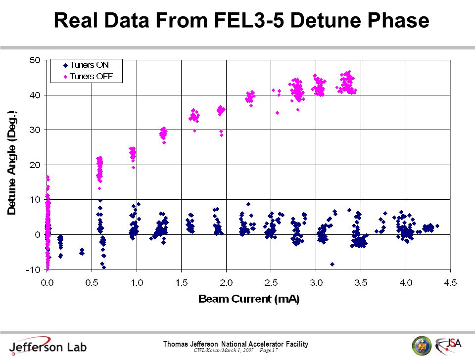 Thomas Jefferson National Accelerator Facility CWL/Kovar/March 1, 2007 Page 17 Real Data From FEL3-5 Detune Phase