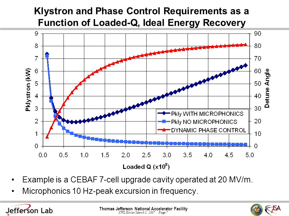 Thomas Jefferson National Accelerator Facility CWL/Kovar/March 1, 2007 Page 7 Klystron and Phase Control Requirements as a Function of Loaded-Q, Ideal Energy Recovery Example is a CEBAF 7-cell upgrade cavity operated at 20 MV/m.