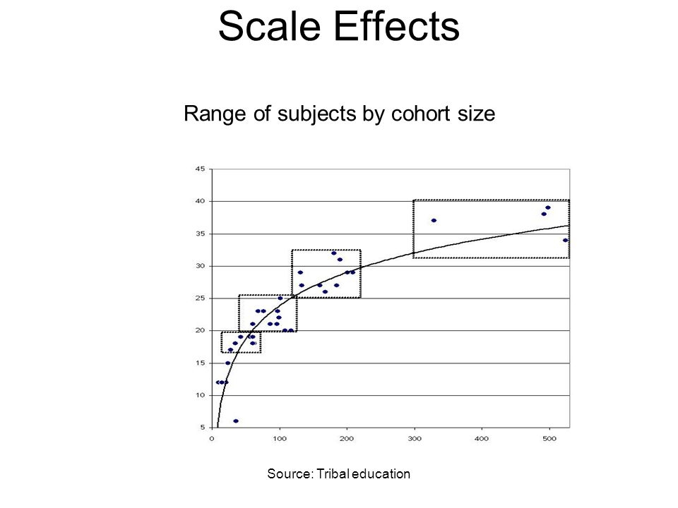 Source: Tribal education Scale Effects Range of subjects by cohort size
