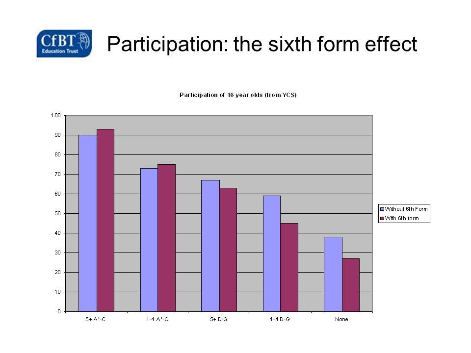 Participation: the sixth form effect
