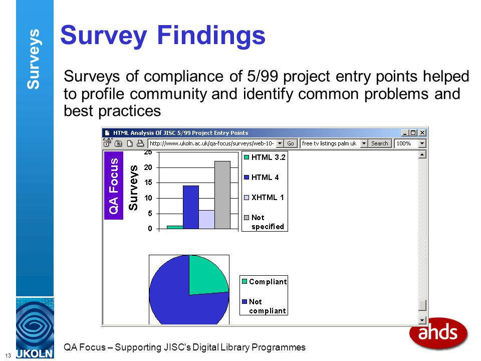 13 QA Focus – Supporting JISC s Digital Library Programmes Survey Findings Surveys of compliance of 5/99 project entry points helped to profile community and identify common problems and best practices Surveys