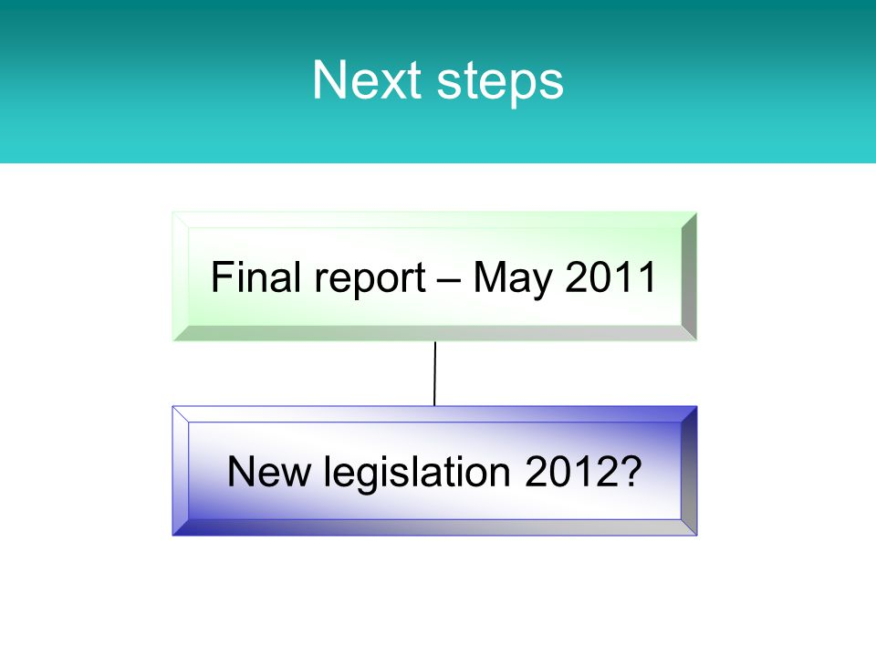 Next steps Final report – May 2011 New legislation 2012