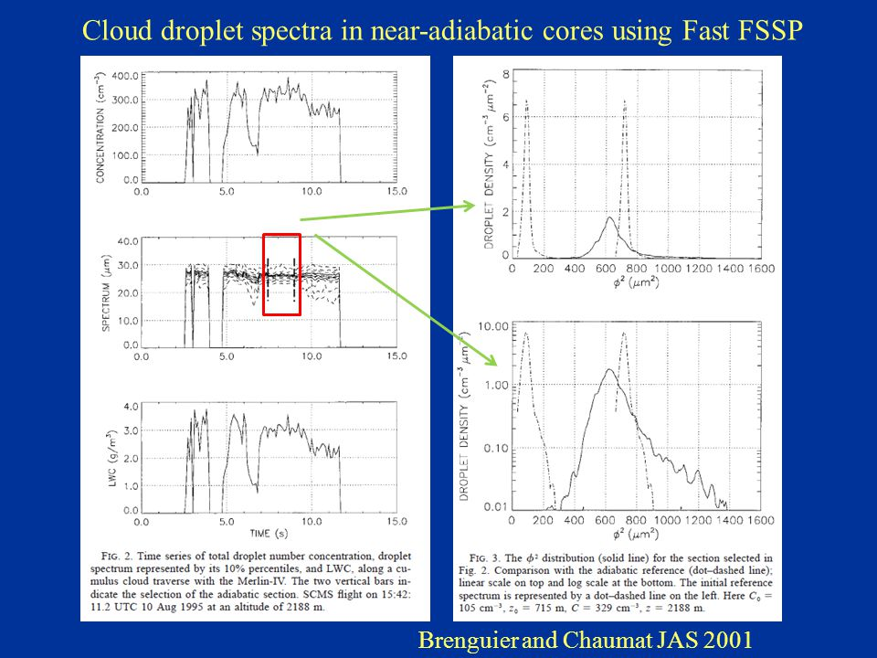 Brenguier and Chaumat JAS 2001 Cloud droplet spectra in near-adiabatic cores using Fast FSSP