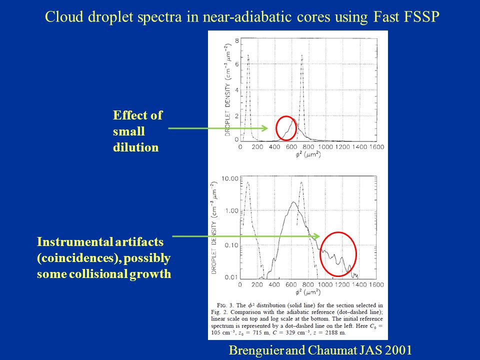 Brenguier and Chaumat JAS 2001 Cloud droplet spectra in near-adiabatic cores using Fast FSSP Effect of small dilution Instrumental artifacts (coincidences), possibly some collisional growth