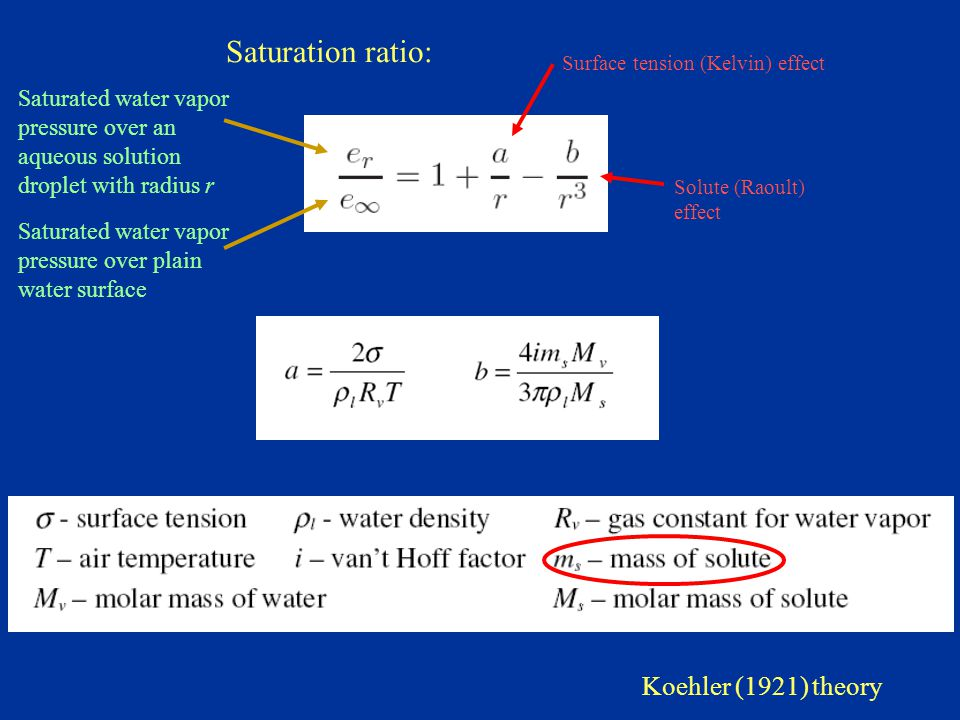 Surface tension (Kelvin) effect Solute (Raoult) effect Saturated water vapor pressure over an aqueous solution droplet with radius r Saturated water vapor pressure over plain water surface Saturation ratio: Koehler (1921) theory