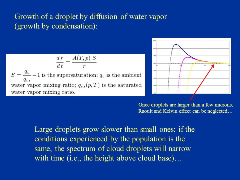 Growth of a droplet by diffusion of water vapor (growth by condensation): Once droplets are larger than a few microns, Raoult and Kelvin effect can be neglected… Large droplets grow slower than small ones: if the conditions experienced by the population is the same, the spectrum of cloud droplets will narrow with time (i.e., the height above cloud base)…