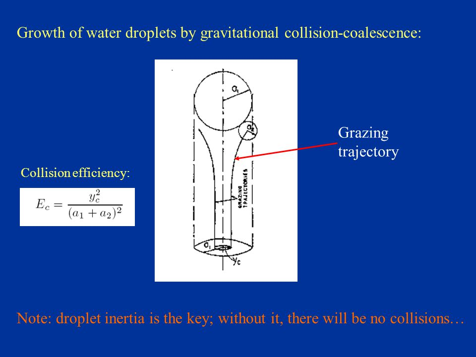 Grazing trajectory Growth of water droplets by gravitational collision-coalescence: Note: droplet inertia is the key; without it, there will be no collisions… Collision efficiency: