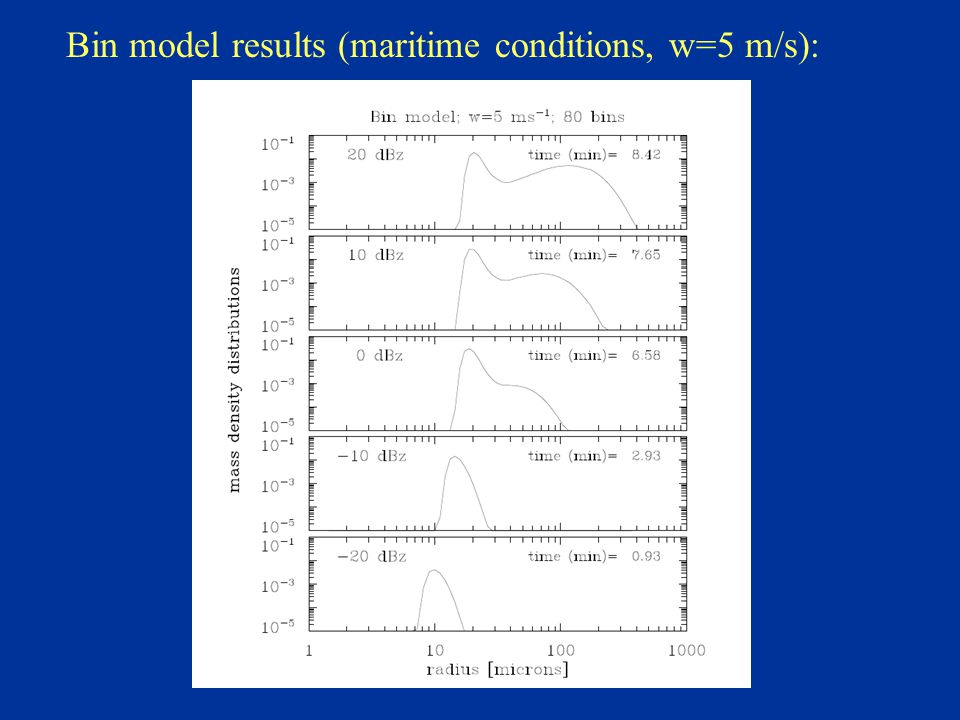 Bin model results (maritime conditions, w=5 m/s):